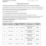 Mobilités au 1er mai 2021 – Techniques catégorie C