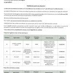Mobilités au 1er mai 2021 – Techniques catégorie A