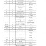 Résultats des mobilités au 31 mars 2021 – personnels administratifs de catégorie C