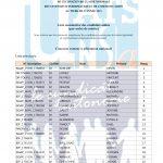 Concours externe et interne de technicien de classe normale des SIC au titre de 2021